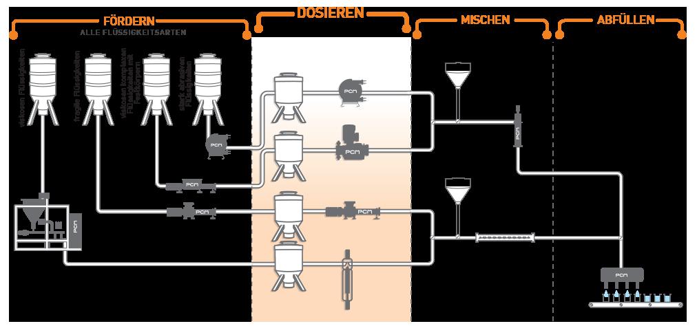 Pumpensystem für den Dosierung von verschiedenen Flüssigkeiten