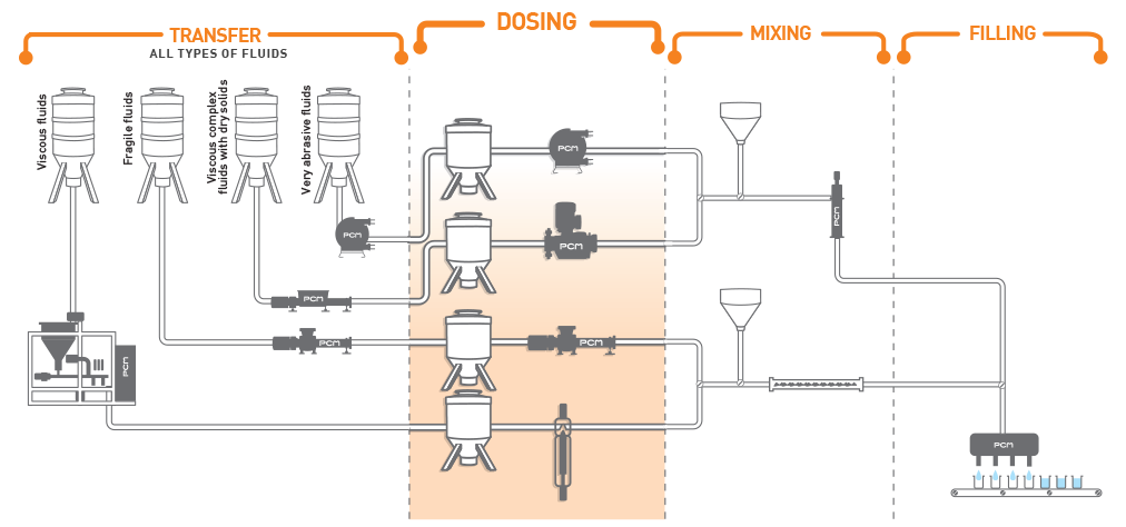 Pumping solutions for the dosing of various fluids