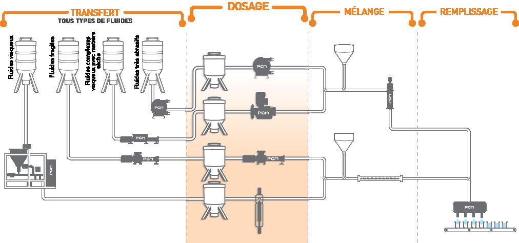 équipements de dosage de liquides