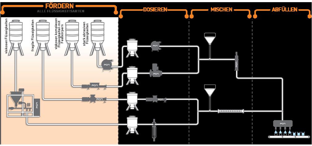 Pumpensystem für den Fördern von verschiedenen Flüssigkeiten