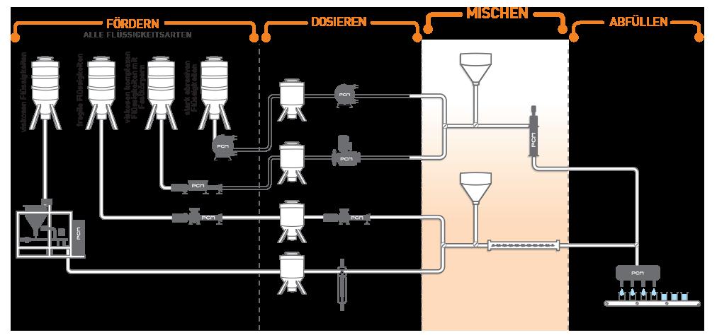 Pumpensystem für den Mischung von verschiedenen Flüssigkeiten
