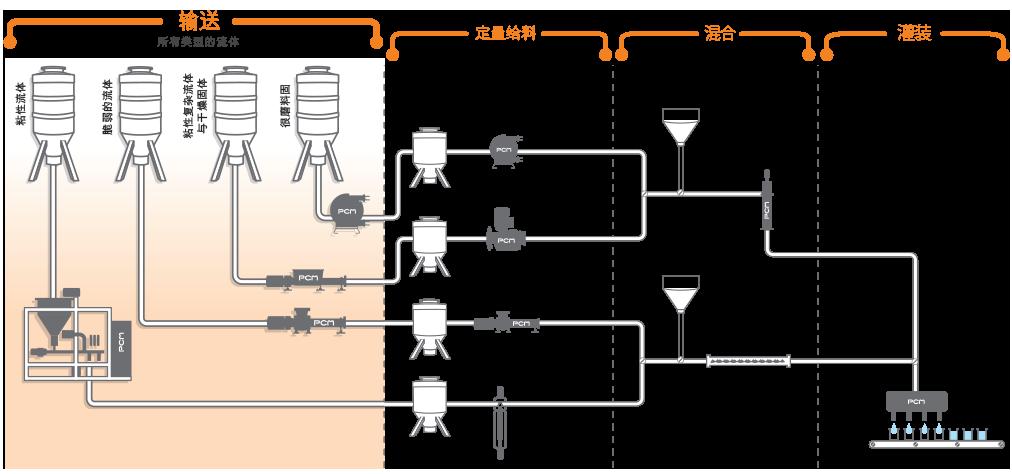 PCM的输送方案