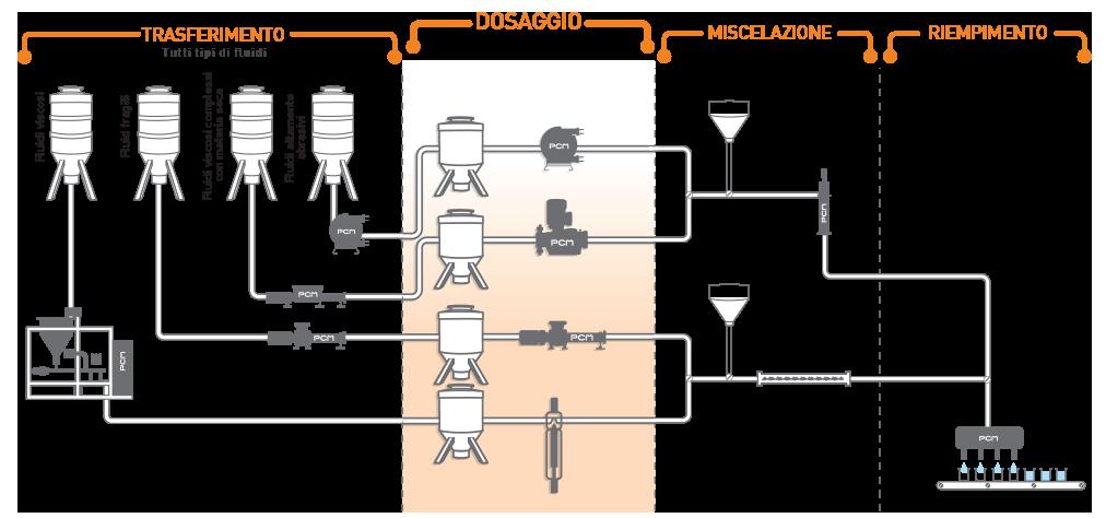 Sistema di pompaggio per il dosaggio di vari fluidi