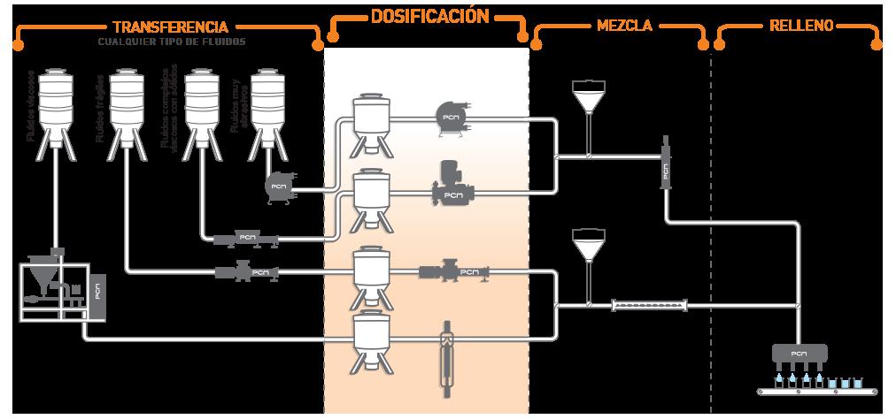 Sistemas de bombeo para la dosificación de líquidos