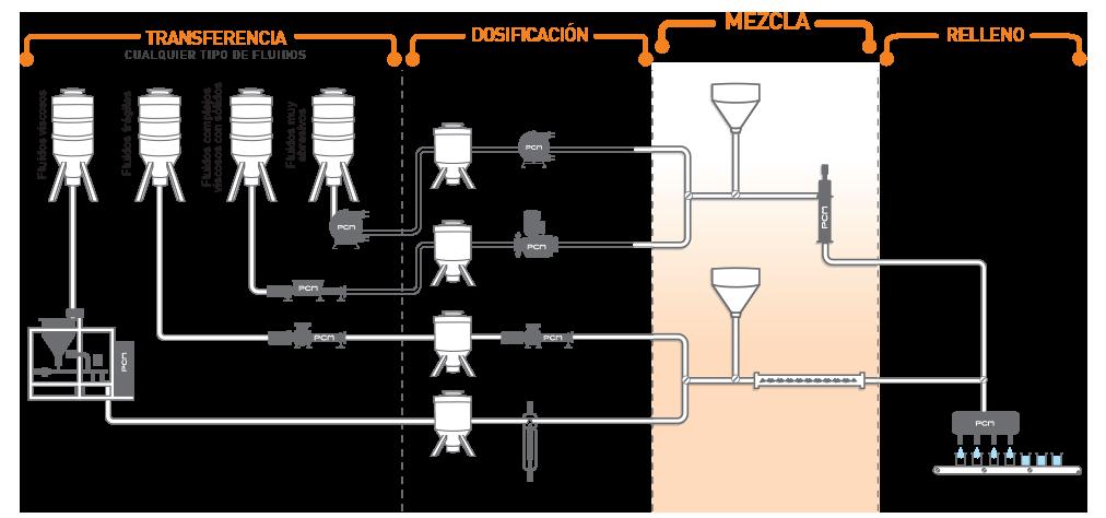 Equipo de mezcla y dosificación de líquidos - aplicación