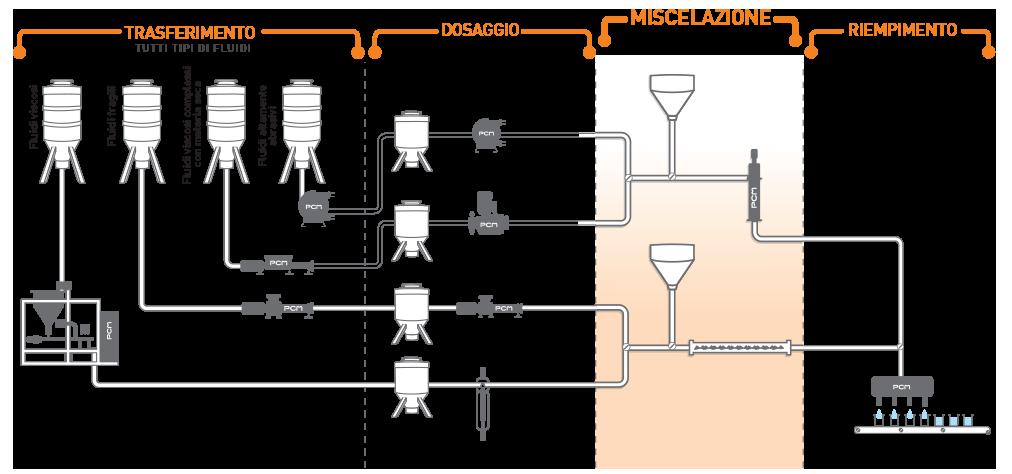 attrezzature per la miscelazione e il dosaggio dei liquidi