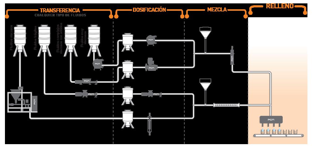 Sistemas de bombeo para el relleno de fluidos complejos