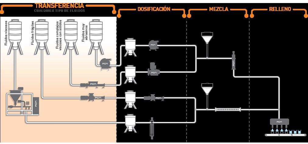 Sistemas de bombeo para la transferencia de diversos fluidos