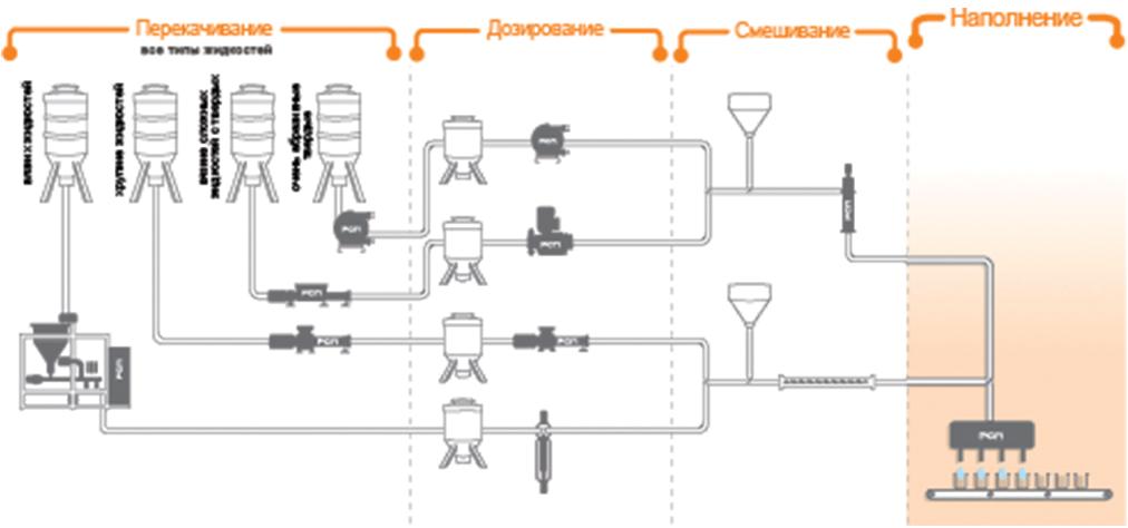 Системы  Наполнение ПСМ