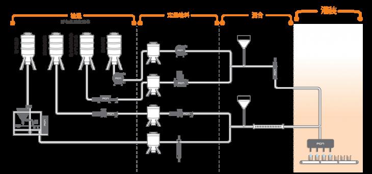 PCM灌装系统