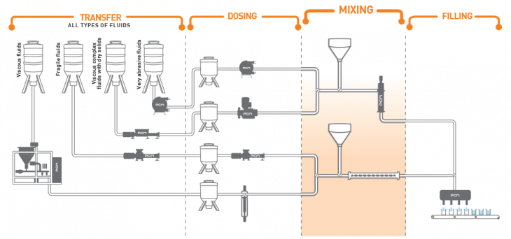 Pumping solutions for the mixing of various fluids