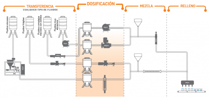 Sistemas de bombeo para la dosificación de diversos fluidos