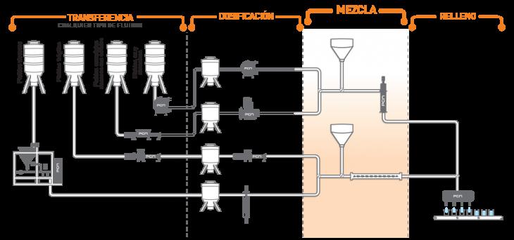 Sistemas de bombeo para la mezcla de fluidos complejos