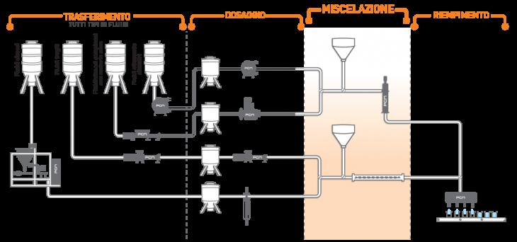 Sistema di pompaggio per la miscelazione di vari fluidi