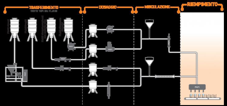 Sistema di riempimento