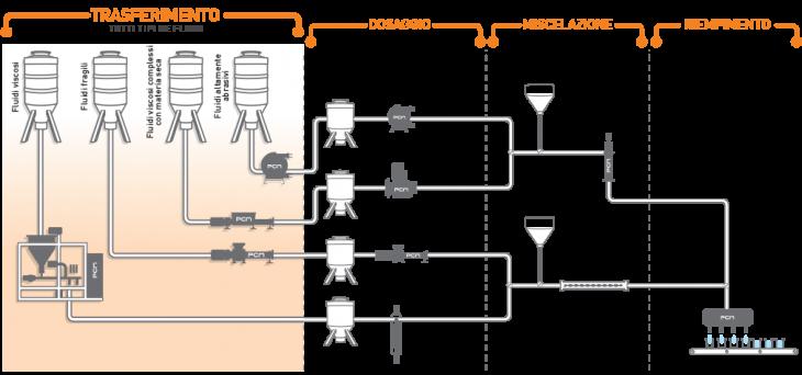 Sistema di pompaggio peril trasferimento di vari fluidi