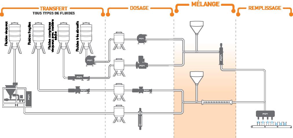 équipement de mélange et de dosage de liquides