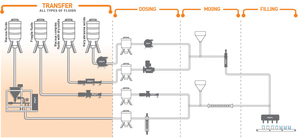 Pumping solutions for the transfer of various fluids
